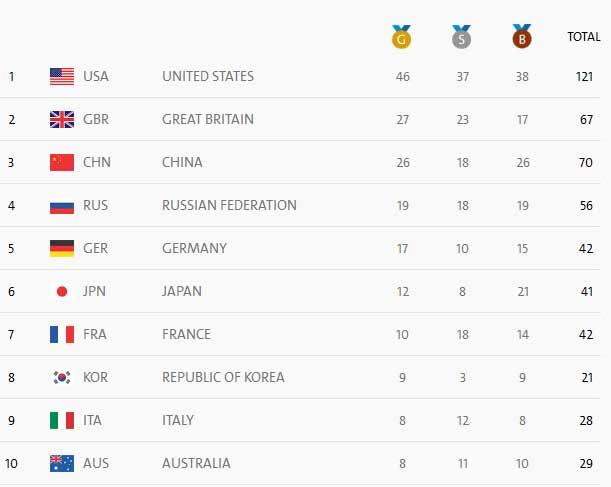 Медали Олимпиады Рио 2016